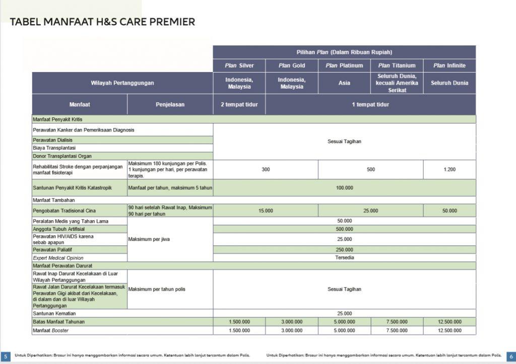 Tabel Manfaat Penyakit Kritis H&S Care Premiere