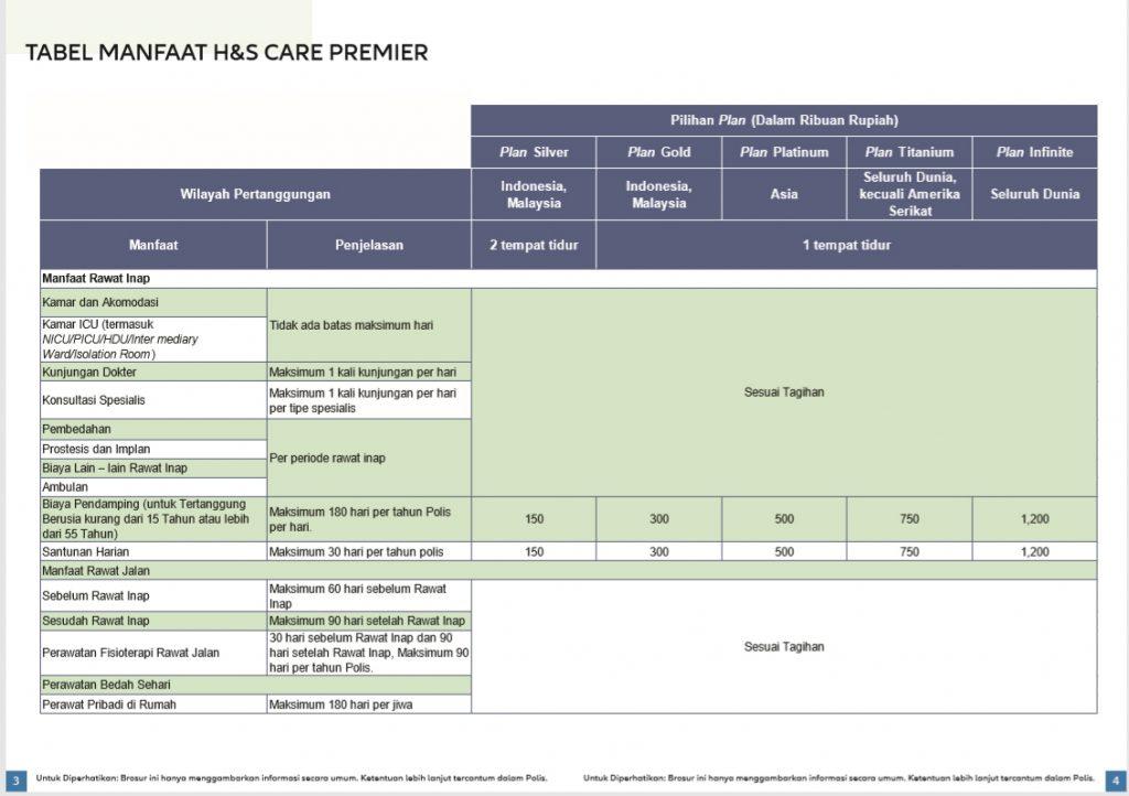Tabel Manfaat Rawat Inap & jalan H&S Care Premiere
